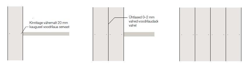 Cedral voodrilaua sile paigaldusviis vertikaalselt