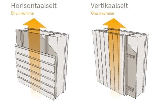 vertikaalne paigaldus - cedral